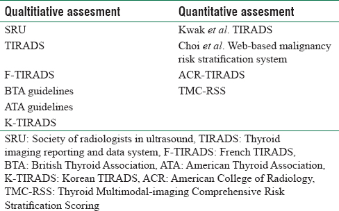 The Journey Of Ultrasound Based Thyroid Nodule Risk Stratification