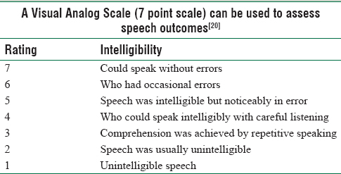 Table 2: Speech intelligibility